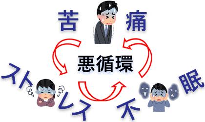 症状の発生がストレスを生み悪循環となる。