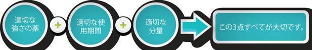 テノベート軟膏は適度な強さ、使用期間、分量