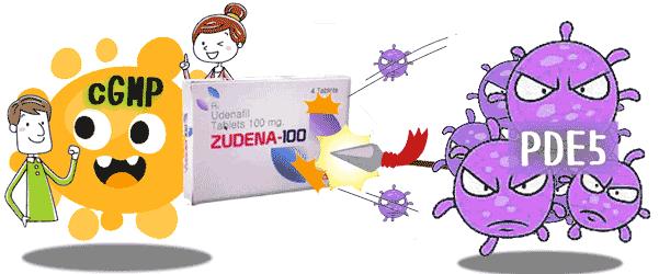 ズデナでPDE5の活動を抑える事でED症状が改善