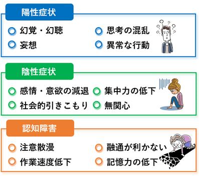 3つの症状
