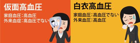 仮面と白衣高血圧